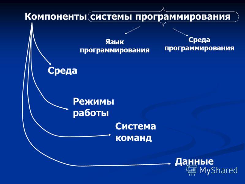 Компоненты системы программирования Среда Режимы работы Система команд Данные Язык программирования Среда программирования