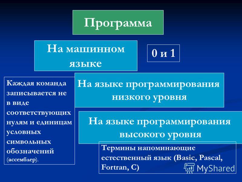 Программа На машинном языке На языке программирования низкого уровня На языке программирования высокого уровня 0 и 1 Каждая команда записывается не в виде соответствующих нулям и единицам условных символьных обозначений (ассемблер). Термины напоминаю