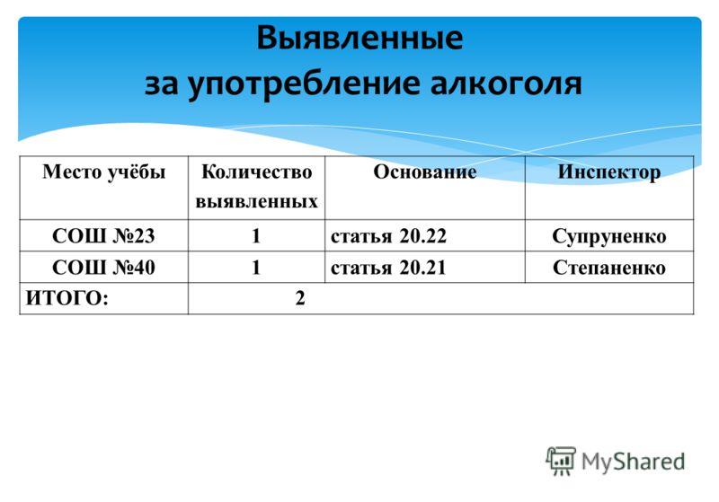 Место учёбы Количество выявленных ОснованиеИнспектор СОШ 231статья 20.22Супруненко СОШ 401статья 20.21Степаненко ИТОГО: 2 Выявленные за употребление алкоголя