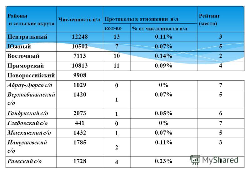 Районы и сельские округа Численность н\л Протоколы в отношении н\л Рейтинг (место) кол-во % от численности н\л Центральный12248130.11%3 Южный1050270.07%5 Восточный7113100.14%2 Приморский10813110.09%4 Новороссийский9908 Абрау-Дюрсо с/о1029 0 0%7 Верхн