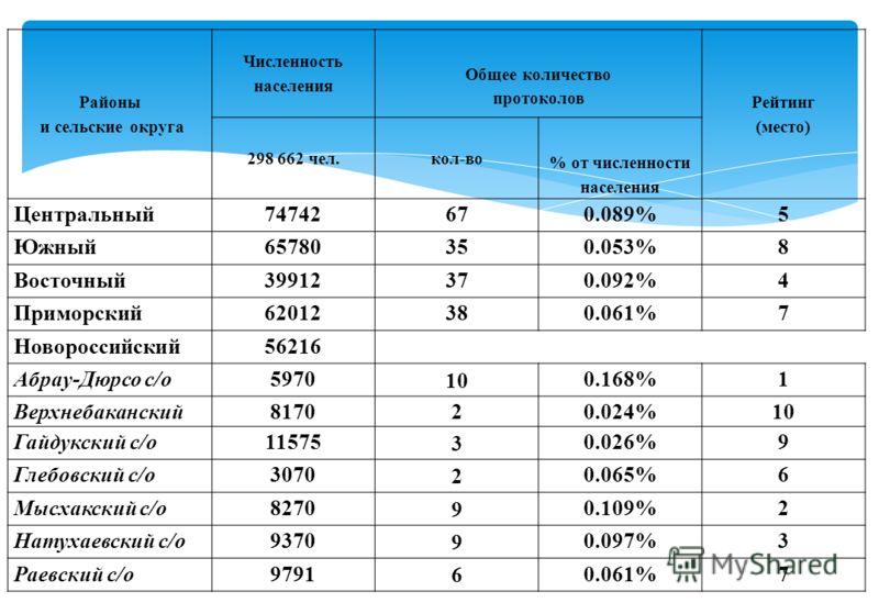 Районы и сельские округа Численность населения Общее количество протоколов Рейтинг (место) 298 662 чел.кол-во % от численности населения Центральный74742670.089%5 Южный65780350.053%8 Восточный39912370.092%4 Приморский62012380.061%7 Новороссийский5621