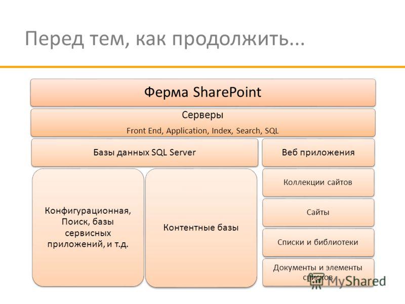Перед тем, как продолжить... Ферма SharePoint Серверы Front End, Application, Index, Search, SQL Базы данных SQL Server Конфигурационная, Поиск, базы сервисных приложений, и т.д. Контентные базы Веб приложения Коллекции сайтовСайтыСписки и библиотеки