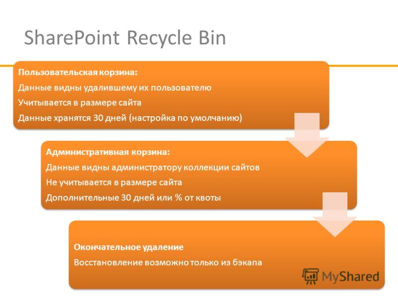 SharePoint Recycle Bin Пользовательская корзина: Данные видны удалившему их пользователю Учитывается в размере сайта Данные хранятся 30 дней (настройка по умолчанию) Административная корзина: Данные видны администратору коллекции сайтов Не учитываетс