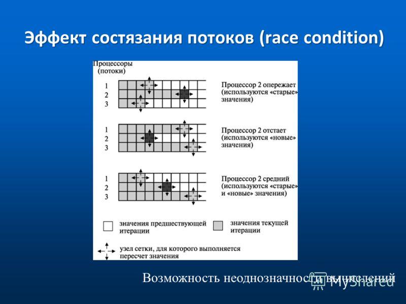 Эффект состязания потоков (race condition) Возможность неоднозначности вычислений