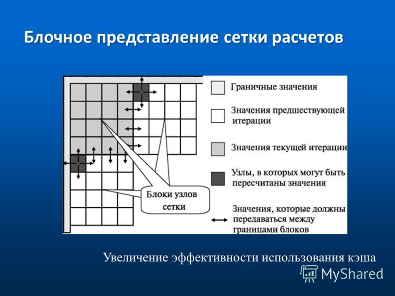 Блочное представление сетки расчетов Увеличение эффективности использования кэша