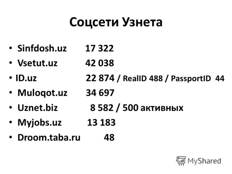 Соцсети Узнета Sinfdosh.uz 17 322 Vsetut.uz 42 038 ID.uz 22 874 / RealID 488 / PassportID 44 Muloqot.uz 34 697 Uznet.biz 8 582 / 500 активных Myjobs.uz 13 183 Droom.taba.ru 48