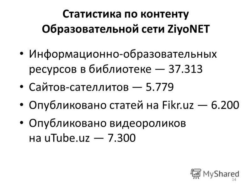 Статистика по контенту Образовательной сети ZiyoNET Информационно-образовательных ресурсов в библиотеке 37.313 Сайтов-сателлитов 5.779 Опубликовано статей на Fikr.uz 6.200 Опубликовано видеороликов на uTube.uz 7.300 14