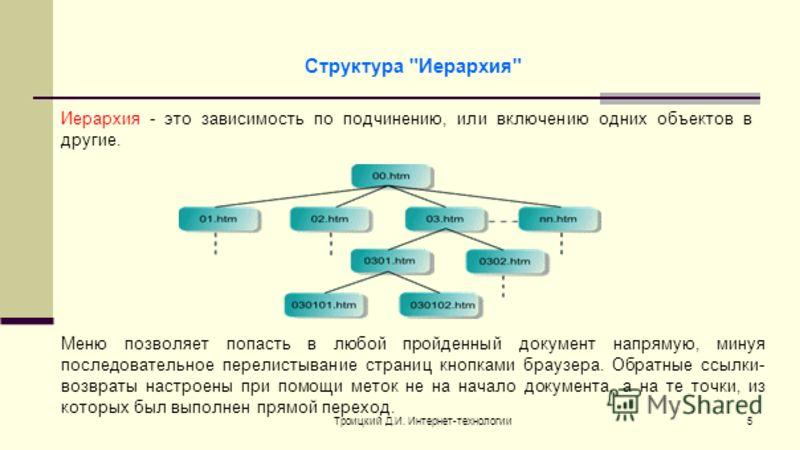 Троицкий Д.И. Интернет-технологии5 Иерархия - это зависимость по подчинению, или включению одних объектов в другие. Структура