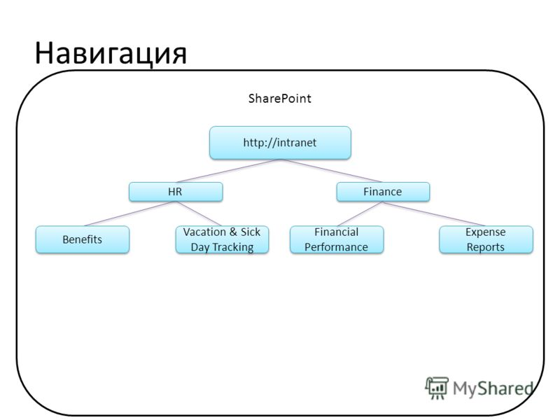 Навигация SharePoint http://intranet HR Finance Expense Reports Vacation & Sick Day Tracking Financial Performance Benefits