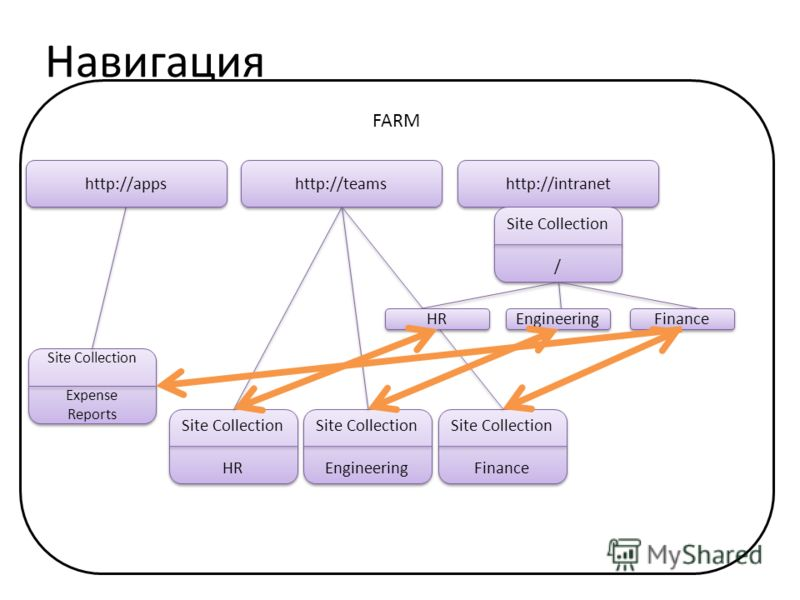 Навигация FARM http://teams Site Collection HR Site Collection HR Site Collection Engineering Site Collection Engineering Site Collection Finance Site Collection Finance http://intranet Site Collection / Site Collection / HR Engineering Finance Site