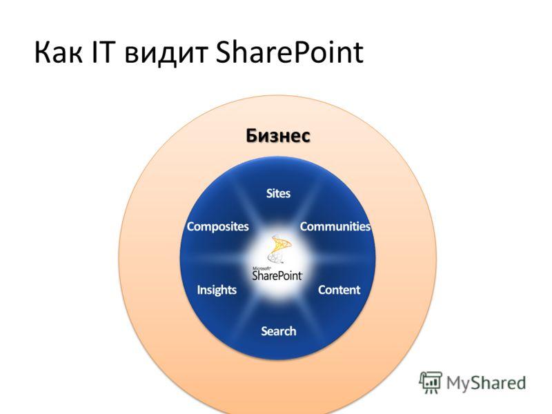 Как IT видит SharePoint Бизнес