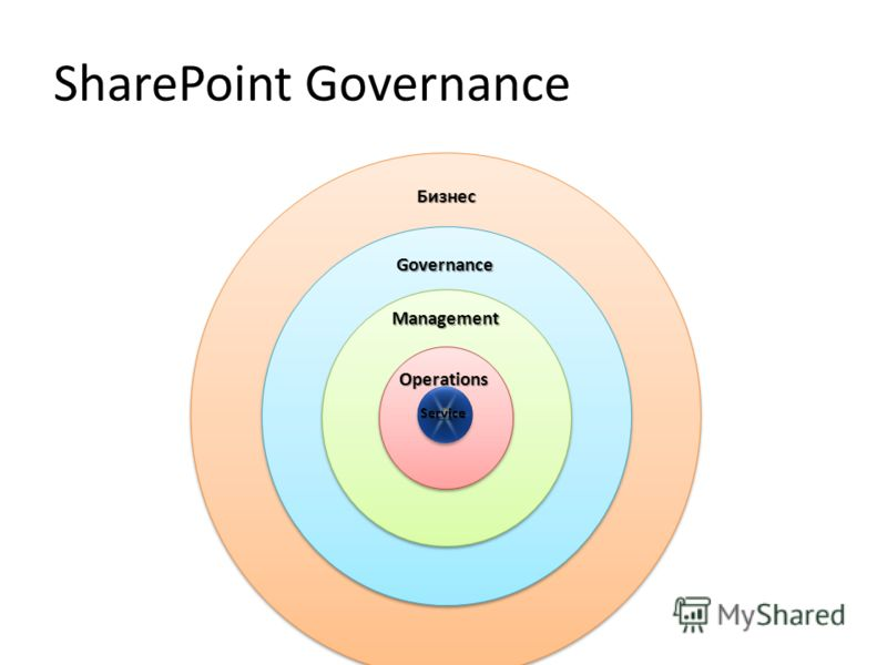 SharePoint Governance Governance Management Operations Бизнес Service