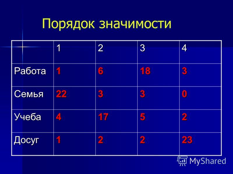 1234Работа16183 Семья22330 Учеба41752 Досуг12223