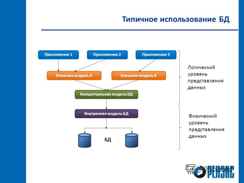 Типичное использование БД Приложение 1Приложение 2Приложение 3 Внешняя модель АВнешняя модель В Концептуальная модель БД Внутренняя модель БД БД Логический уровень представления данных Физический уровень представления данных