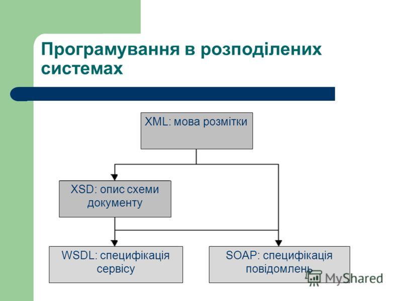 Програмування в розподілених системах XML: мова розмітки XSD: опис схеми документу SOAP: специфікація повідомлень WSDL: специфікація сервісу