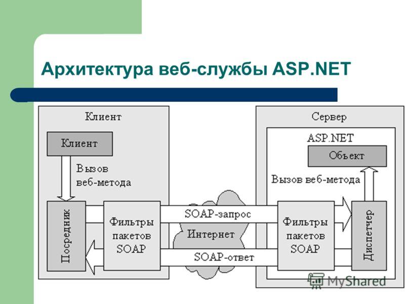 Архитектура веб-службы ASP.NET