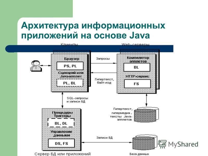 Архитектура информационных приложений на основе Java
