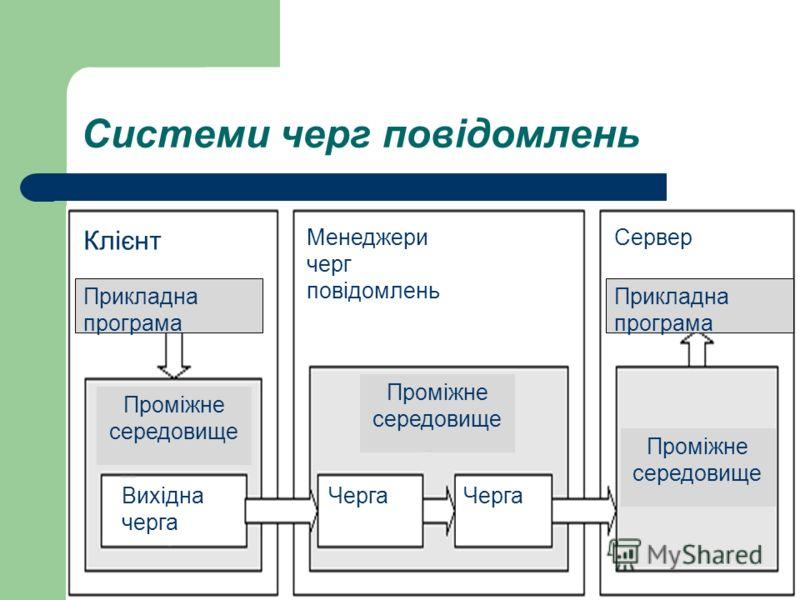 Системи черг повідомлень Клієнт Менеджери черг повідомлень Сервер Прикладна програма Проміжне середовище Вихідна черга Черга