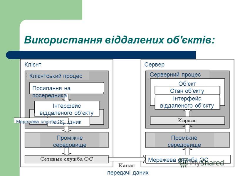Використання віддалених об'єктів: Проміжне середовище Клієнт Клієнтський процес Серверний процес Посилання на посередника Інтерфейс віддаленого обєкту Посередник Проміжне середовище Інтерфейс віддаленого обєкту Обєкт Стан обєкту Сервер Мережева служб