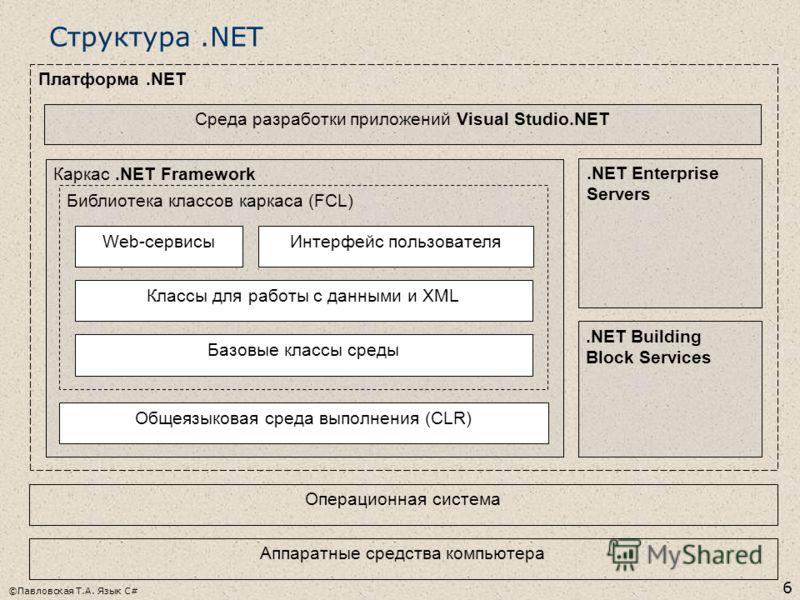 ©Павловская Т.А. Язык С# 6 Структура.NET Платформа.NET Каркас.NET Framework Библиотека классов каркаса (FCL) Операционная система Общеязыковая среда выполнения (CLR) Базовые классы среды Классы для работы с данными и XML Web-сервисыИнтерфейс пользова