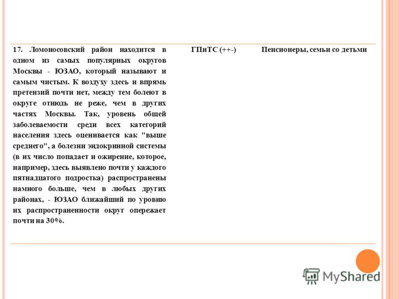 17. Ломоносовский район находится в одном из самых популярных округов Москвы - ЮЗАО, который называют и самым чистым. К воздуху здесь и впрямь претензий почти нет, между тем болеют в округе отнюдь не реже, чем в других частях Москвы. Так, уровень общ
