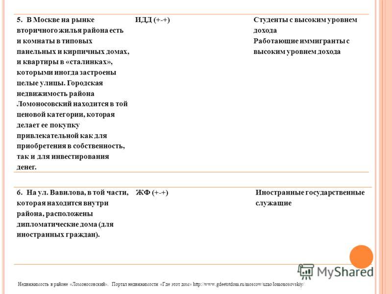 5. В Москве на рынке вторичного жилья района есть и комнаты в типовых панельных и кирпичных домах, и квартиры в «сталинках», которыми иногда застроены целые улицы. Городская недвижимость района Ломоносовский находится в той ценовой категории, которая