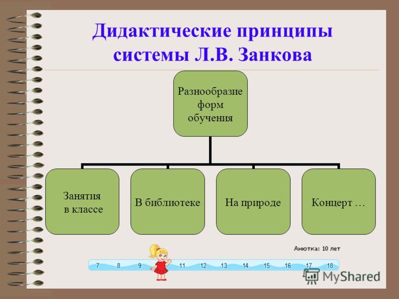 Дидактические принципы системы Л.В. Занкова Разнообразие форм обучения Занятия в классе В библиотекеНа природеКонцерт …