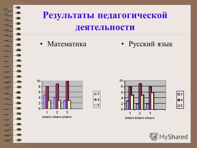 Результаты педагогической деятельности МатематикаРусский язык