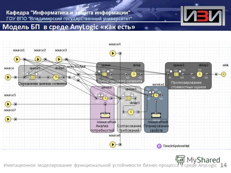 Имитационное моделирование функциональной устойчивости бизнес-процесса в среде AnyLogic 14 Модель БП в среде AnyLogic «как есть»