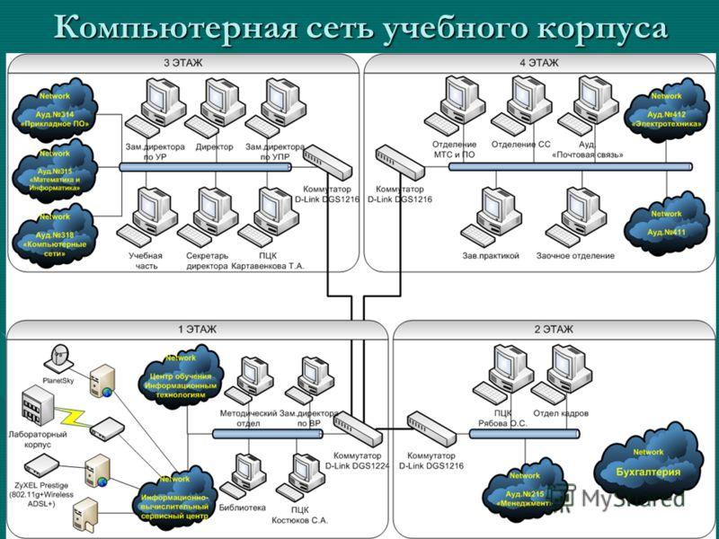 Компьютерная сеть учебного корпуса