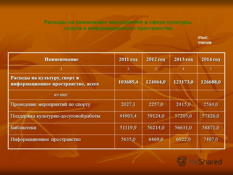 Расходы на реализацию мероприятий в сфере культуры, спорта и информационного пространства Наименование 2011 год 2012 год 2013 год 2014 год 12345 Расходы на культуру, спорт и информационное пространство, всего 103685,4124064,0123173,0126688,0 из них: