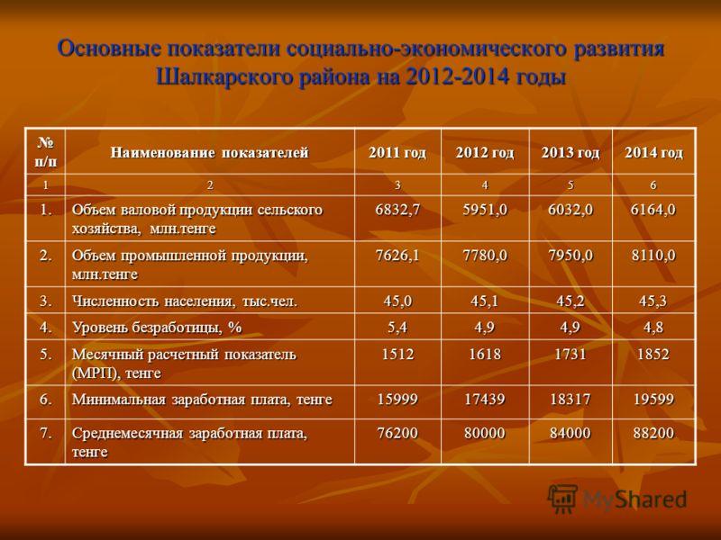 Основные показатели социально-экономического развития Шалкарского района на 2012-2014 годы п/п п/п Наименование показателей 2011 год 2012 год 2013 год 2014 год 123456 1. Объем валовой продукции сельского хозяйства, млн.тенге 6832,75951,06032,06164,0