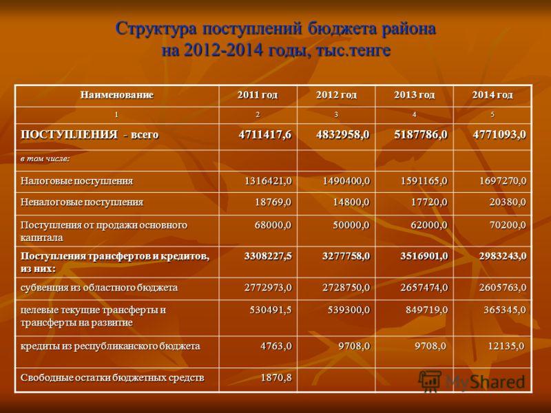 Структура поступлений бюджета района на 2012-2014 годы, тыс.тенге Наименование 2011 год 2012 год 2013 год 2014 год 12345 ПОСТУПЛЕНИЯ - всего 4711417,64832958,05187786,04771093,0 в том числе: Налоговые поступления 1316421,01490400,01591165,01697270,0