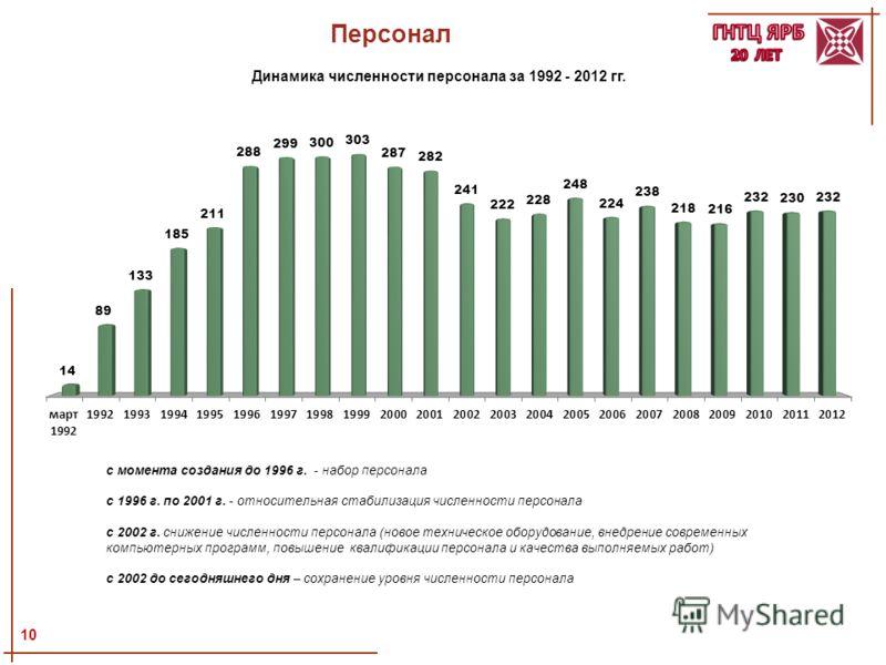 Персонал 10 Динамика численности персонала за 1992 - 2012 гг. с момента создания до 1996 г. - набор персонала с 1996 г. по 2001 г. - относительная стабилизация численности персонала с 2002 г. снижение численности персонала (новое техническое оборудов