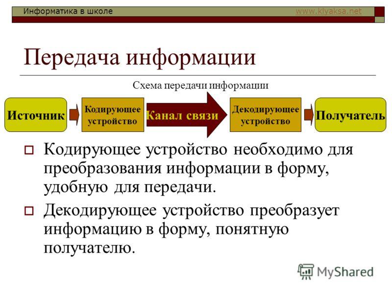 Информатика в школе www.klyaksa.netwww.klyaksa.net Передача информации Кодирующее устройство необходимо для преобразования информации в форму, удобную для передачи. Декодирующее устройство преобразует информацию в форму, понятную получателю. Источник