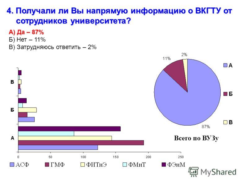 4. Получали ли Вы напрямую информацию о ВКГТУ от сотрудников университета? А) Да – 87% Б) Нет – 11% В) Затрудняюсь ответить – 2% Всего по ВУЗу