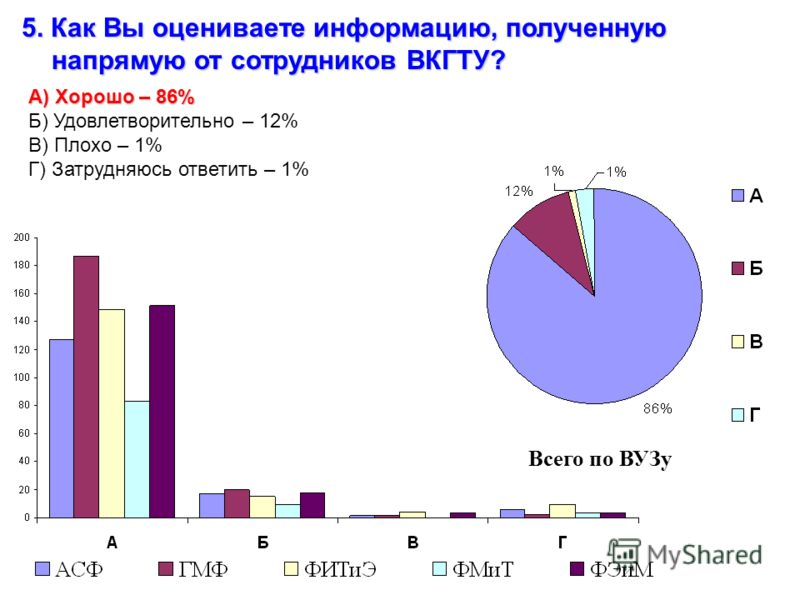 5. Как Вы оцениваете информацию, полученную напрямую от сотрудников ВКГТУ? А) Хорошо – 86% Б) Удовлетворительно – 12% В) Плохо – 1% Г) Затрудняюсь ответить – 1% Всего по ВУЗу