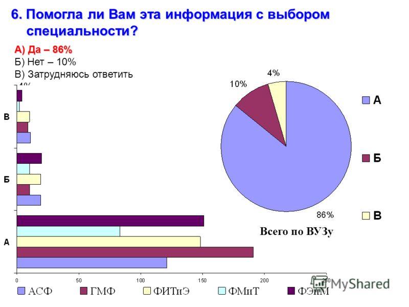 6. Помогла ли Вам эта информация с выбором специальности? А) Да – 86% Б) Нет – 10% В) Затрудняюсь ответить -4% Всего по ВУЗу