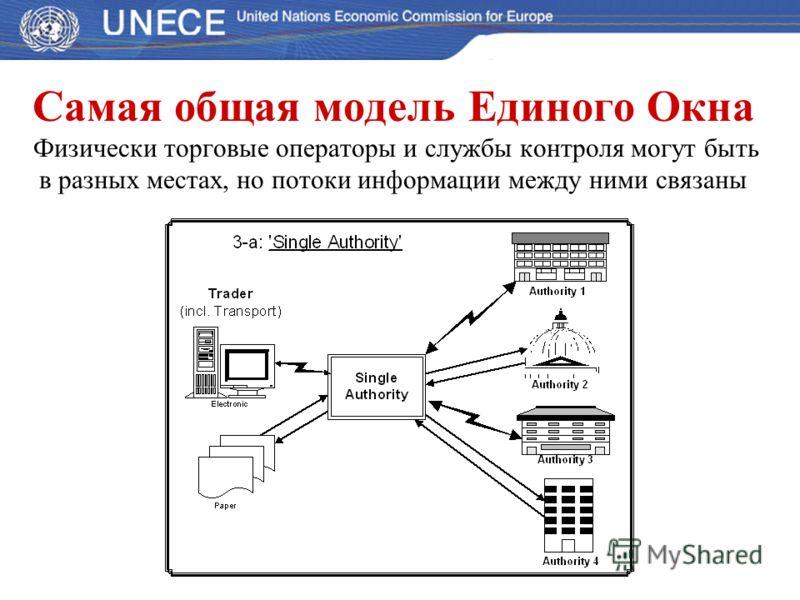 Самая общая модель Единого Окна Физически торговые операторы и службы контроля могут быть в разных местах, но потоки информации между ними связаны