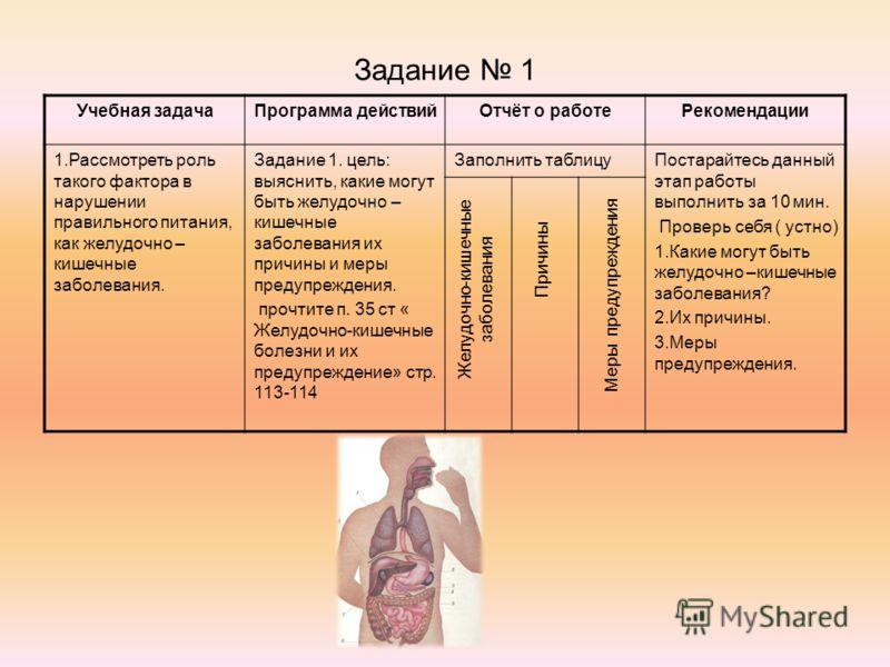 Задание 1 Учебная задачаПрограмма действийОтчёт о работеРекомендации 1.Рассмотреть роль такого фактора в нарушении правильного питания, как желудочно – кишечные заболевания. Задание 1. цель: выяснить, какие могут быть желудочно – кишечные заболевания