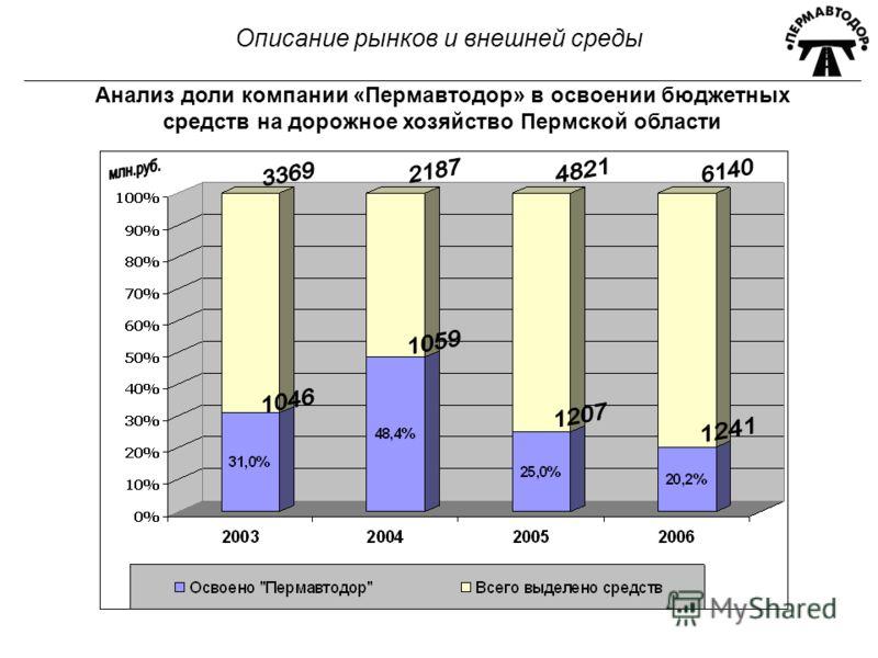 Описание рынков и внешней среды Анализ доли компании «Пермавтодор» в освоении бюджетных средств на дорожное хозяйство Пермской области