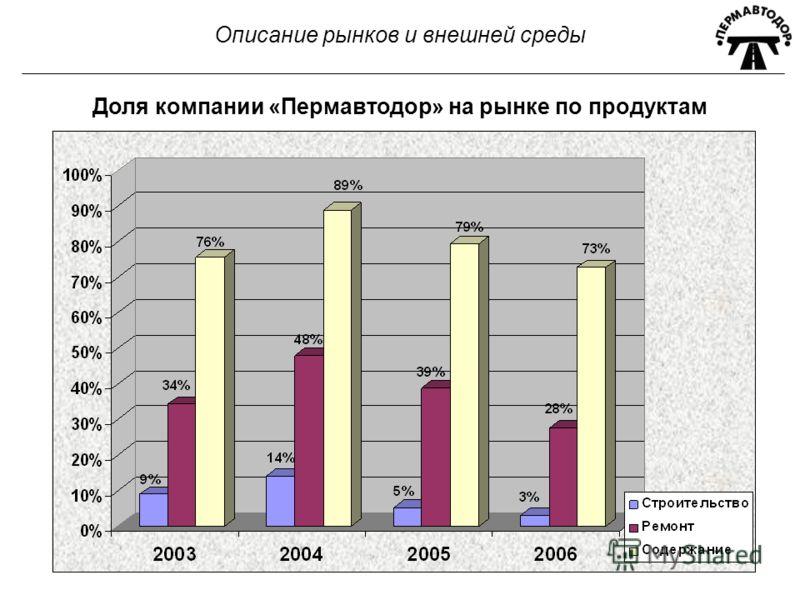 Описание рынков и внешней среды Доля компании «Пермавтодор» на рынке по продуктам