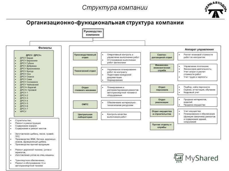 Организационно-функциональная структура компании Структура компании