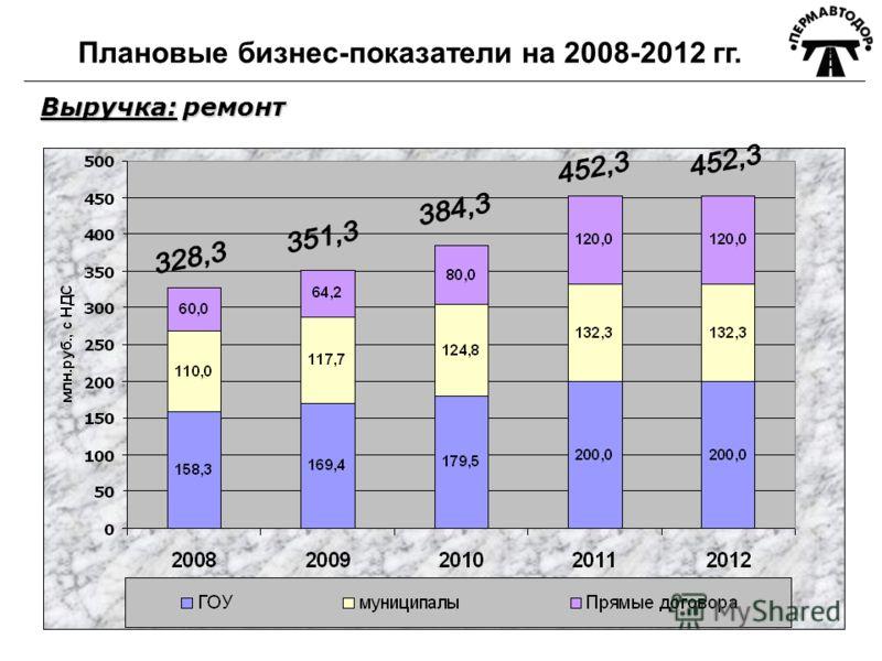 Плановые бизнес-показатели на 2008-2012 гг. Выручка: ремонт