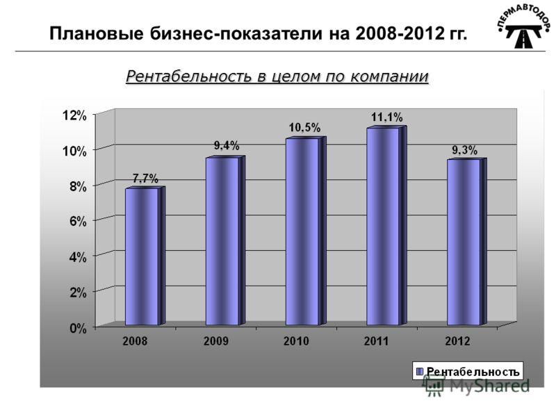 Плановые бизнес-показатели на 2008-2012 гг. Рентабельность в целом по компании
