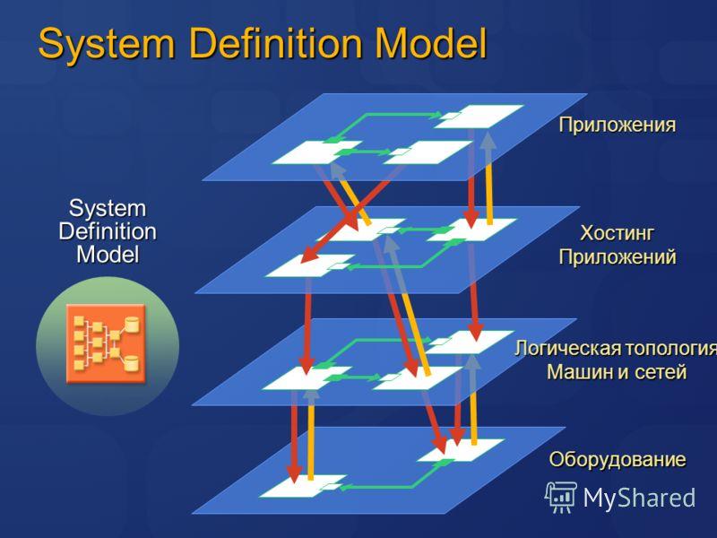 System Definition Model Приложения ХостингПриложений Логическая топология Машин и сетей ОборудованиеSystemDefinitionModel