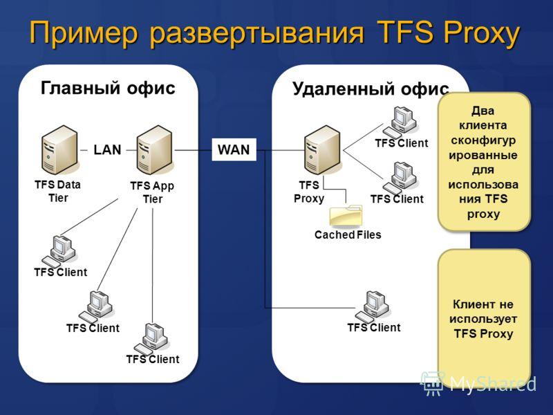 Главный офис Пример развертывания TFS Proxy TFS Data Tier TFS Client LAN TFS App Tier Удаленный офис TFS Client Cached Files TFS Proxy Два клиента сконфигур ированные для использова ния TFS proxy WAN Клиент не использует TFS Proxy