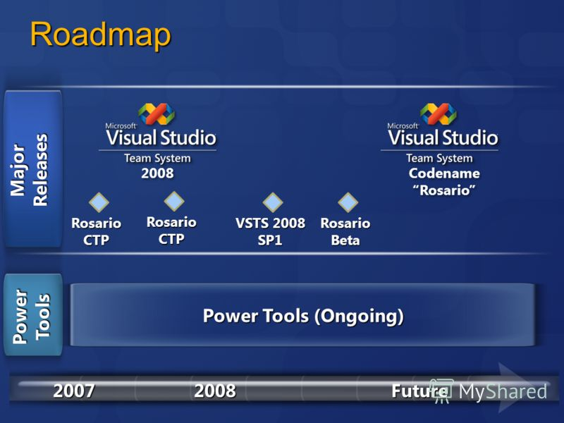 Roadmap 20072008Future MajorReleases Power Tools Power Tools (Ongoing) RosarioCTP RosarioCTP RosarioBeta VSTS 2008 SP1
