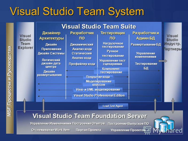 Visual Studio Team System Visual Studio Team Suite MSF Процессы и Руководства Visual Studio Team Foundation Server Visual Studio Индустр. Партнеры ДизайнерАрхитектурыРазработчикПО ТестировщикПО Разработчик и Админ БД Visual Studio Team Explorer Дизай