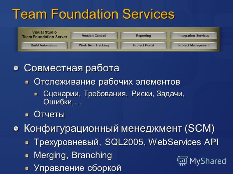 Team Foundation Services Совместная работа Отслеживание рабочих элементов Сценарии, Требования, Риски, Задачи, Ошибки,… Отчеты Конфигурационный менеджмент (SCM) Трехуровневый, SQL2005, WebServices API Merging, Branching Управление сборкой Version Con